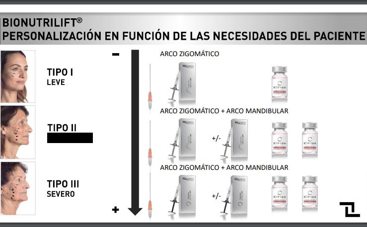 Bionutrilift, efecto lifting sin cirugía en Las Palmas